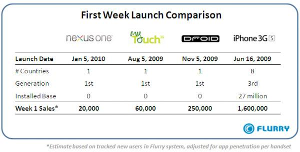 flurry-android-sales