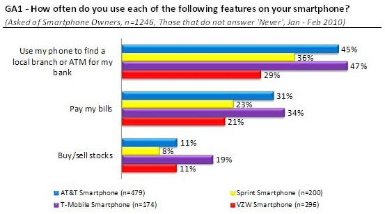 Compete Shares Smartphone Usage findings