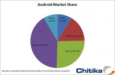 AndroidMarketShare