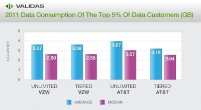 2011-data-consumption