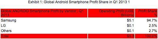 strategy-analytics-android-profit-q1-2013-1368667031