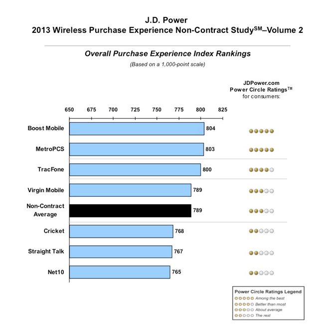 AT&T Takes Another JD Power Award, T-Mobile Still Has Work