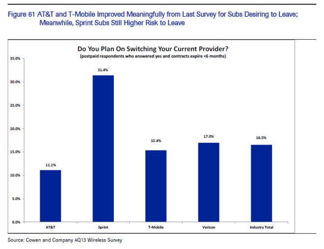 T-Mobile-Churn-Dropping