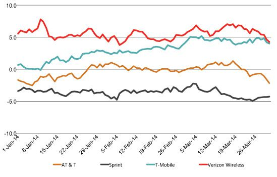 t-mobile_chart_0