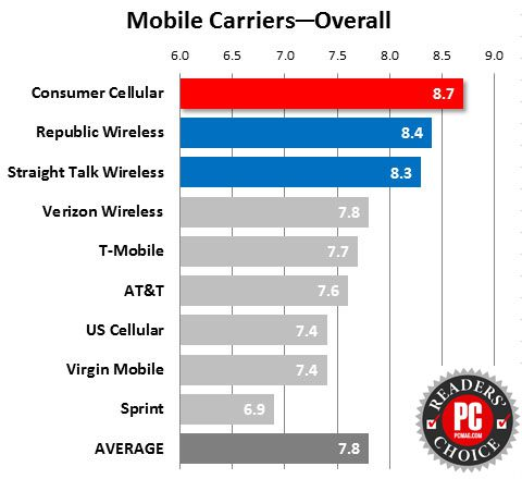 420117-mobile-carriers