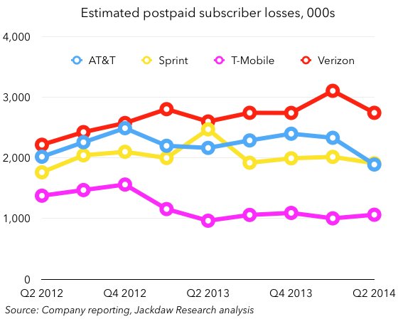 Postpaid-subscriber-losses1