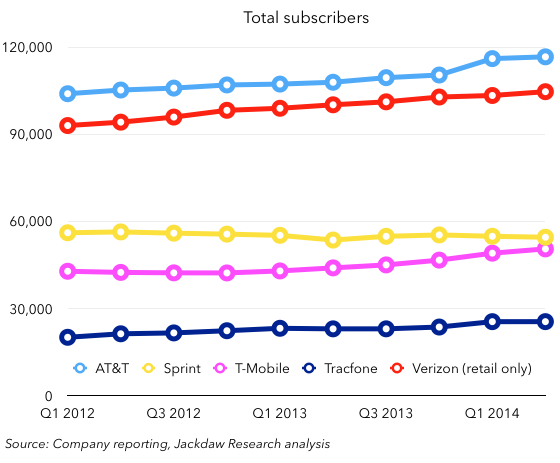 Total-wireless-subscribers