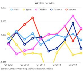 Wireless-net-adds
