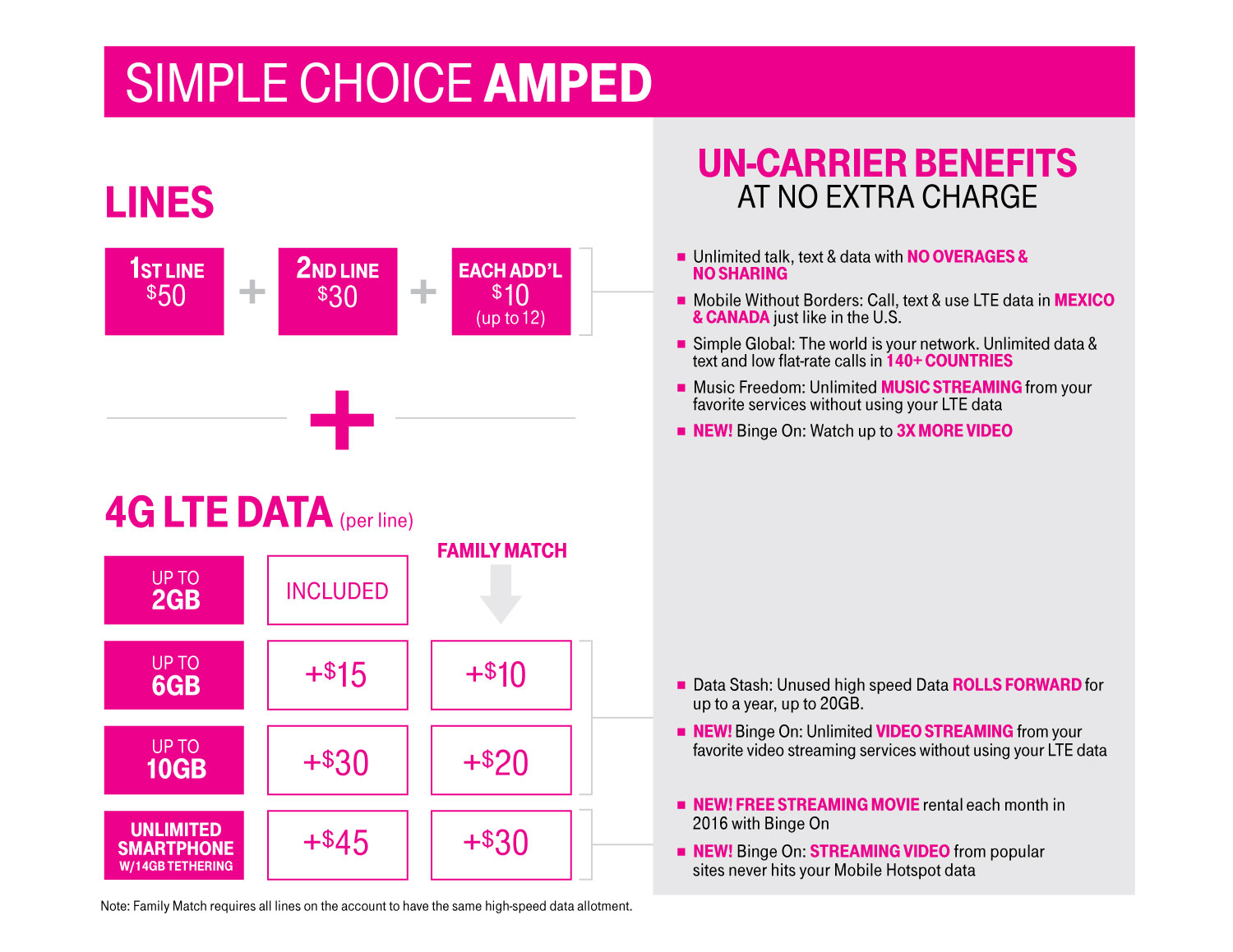 T Mobile Simple Choice Amped Plan Pricing Details Tmonews
