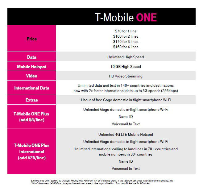improved t-mobile one plan with hd video, 10gb high-speed mobile