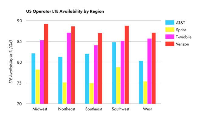opensignalusregionavailability