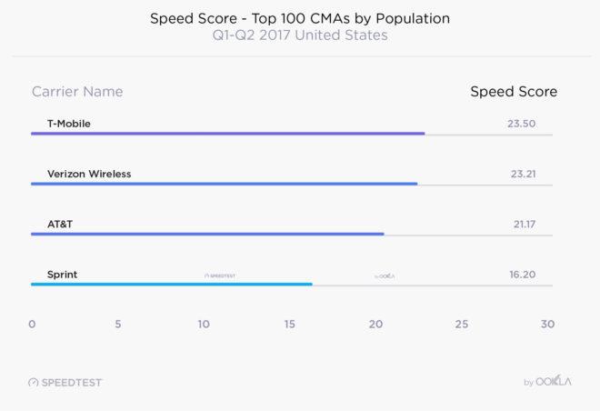 ookla2017speedtesttop100