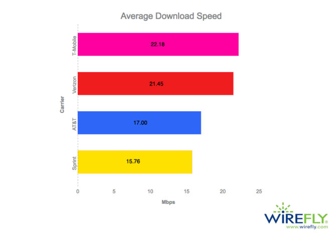 wirefly1H2017downloadspeedtest