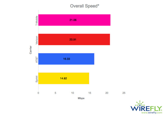 wirefly1H2017networkspeedtest