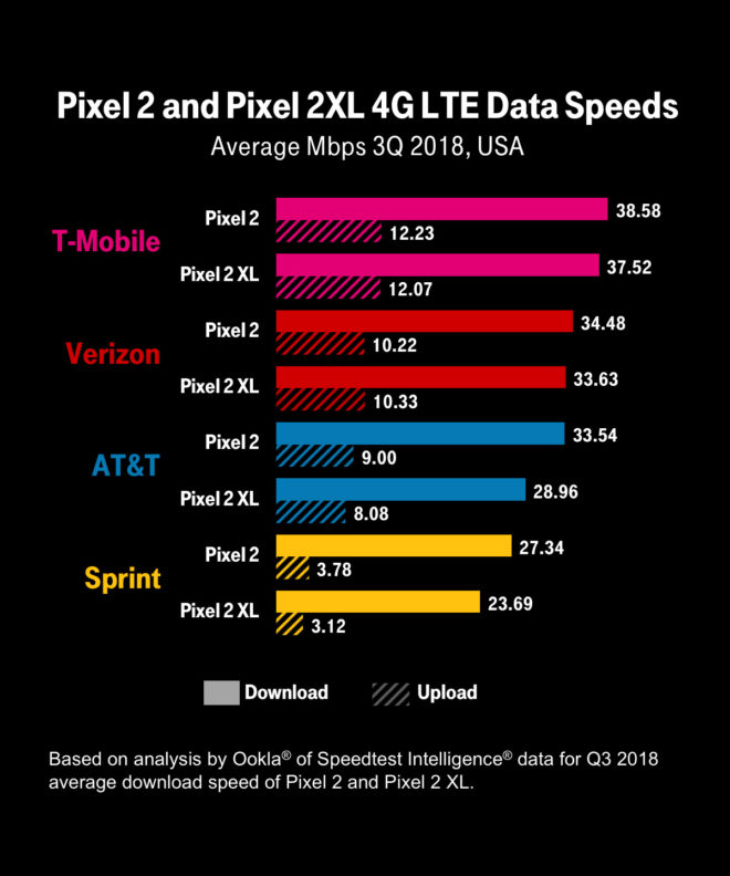 tmogooglepixel2speeds