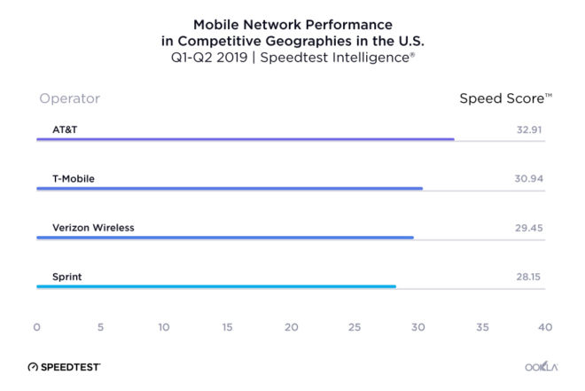 ookla-fastest-carrier-july-2019