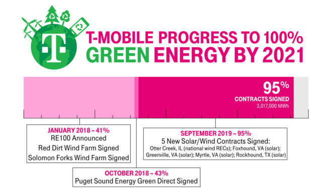 tmobile-progress-green-energy