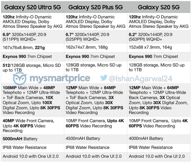 galaxy-s20-plus-ultra-specs-leak