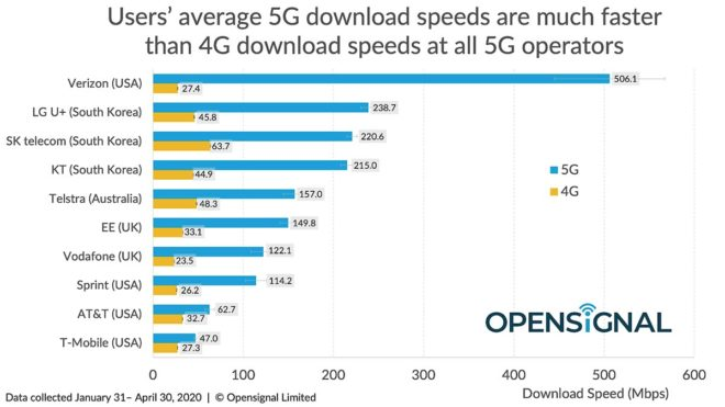5g-carriers-speed-compare