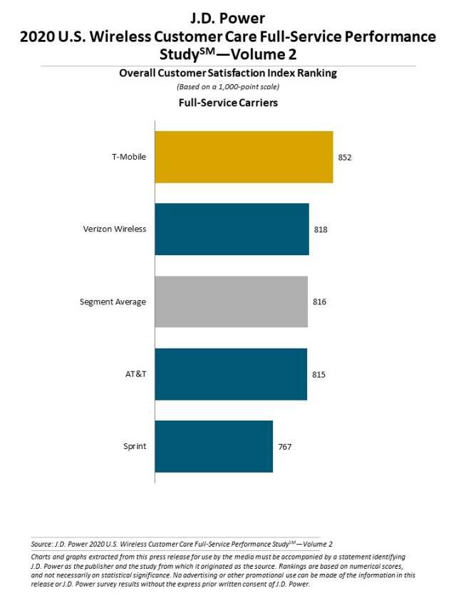 jd-power-tmobile-customer-care-report-2