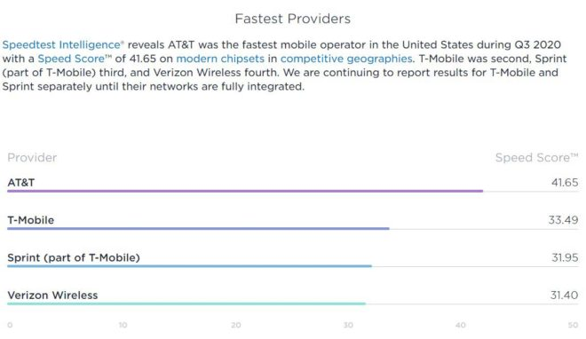 ookla-fastest-providers-q3-2020