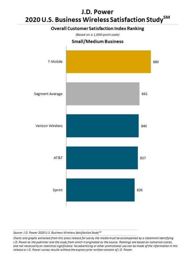 tmobile-jd-power-small-med-business-2020