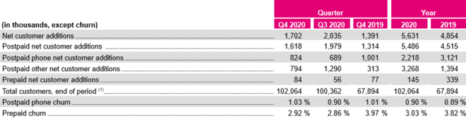 t-mobile-q4-2020-earnings-report