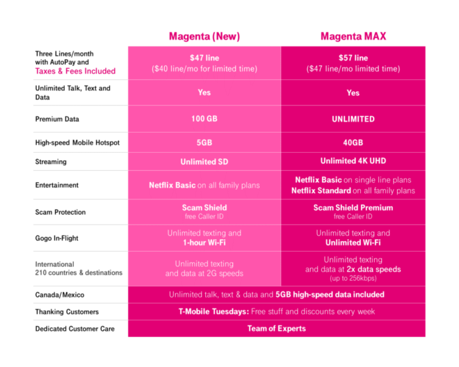 t-mobile-unveils-new-magenta-max-plan