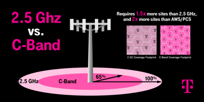 t-mobile-c-band-auction-win-solidifies-leadership