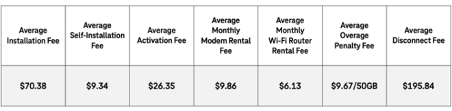 new-america-fees